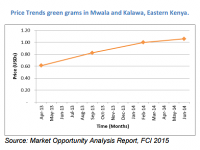 Commercial Villages in Eastern Kenya record 73% price increase for green grams